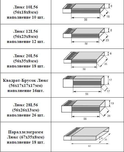 размеры спичечных коробков и форматы